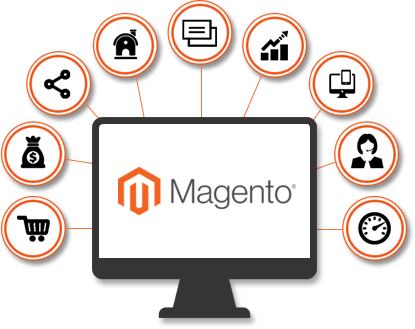 Why Magento is best for ecommerce website